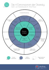 Diversity Management: Die vier Dimensionen der Diversity